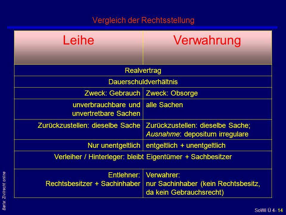 Vergleich der Rechtsstellung