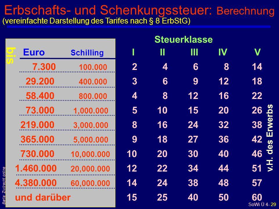 Erbschafts- und Schenkungssteuer: Berechnung