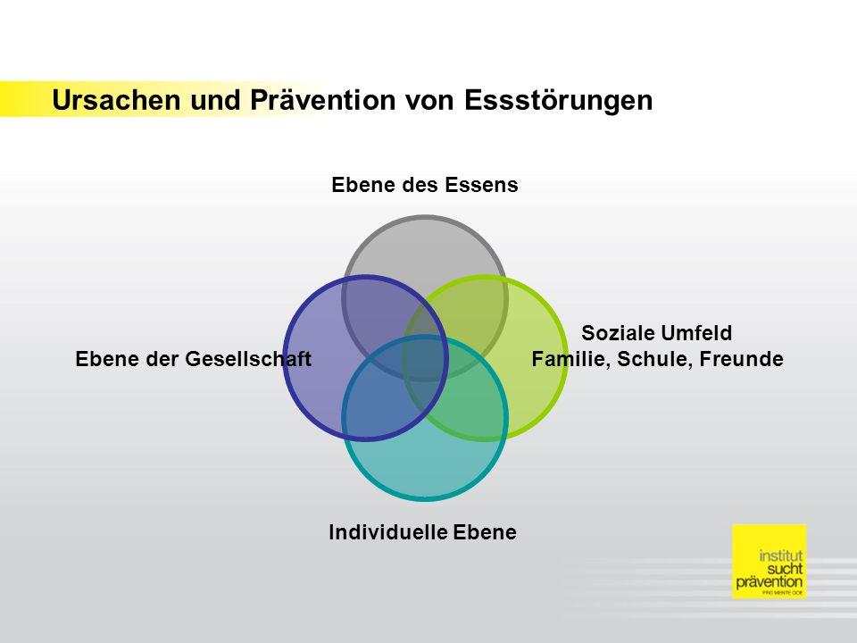 Ursachen und Prävention von Essstörungen