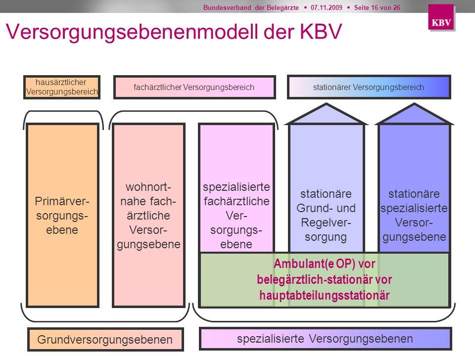 Versorgungsebenenmodell der KBV