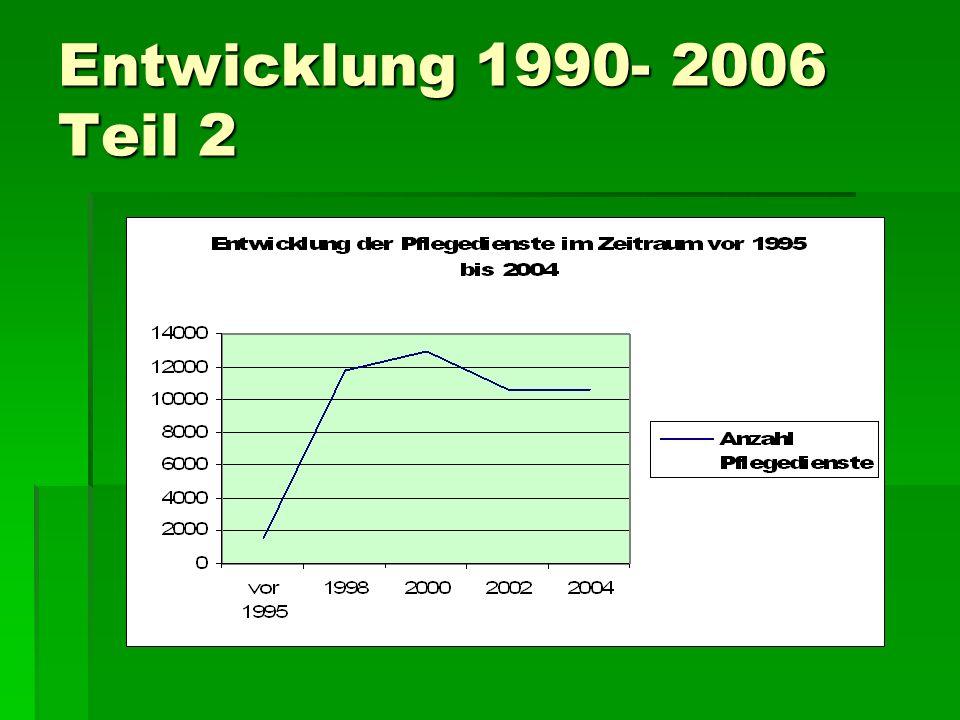 Entwicklung 1990- 2006 Teil 2
