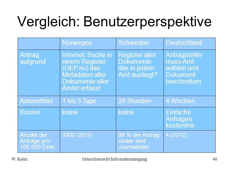 Vergleich: Benutzerperspektive