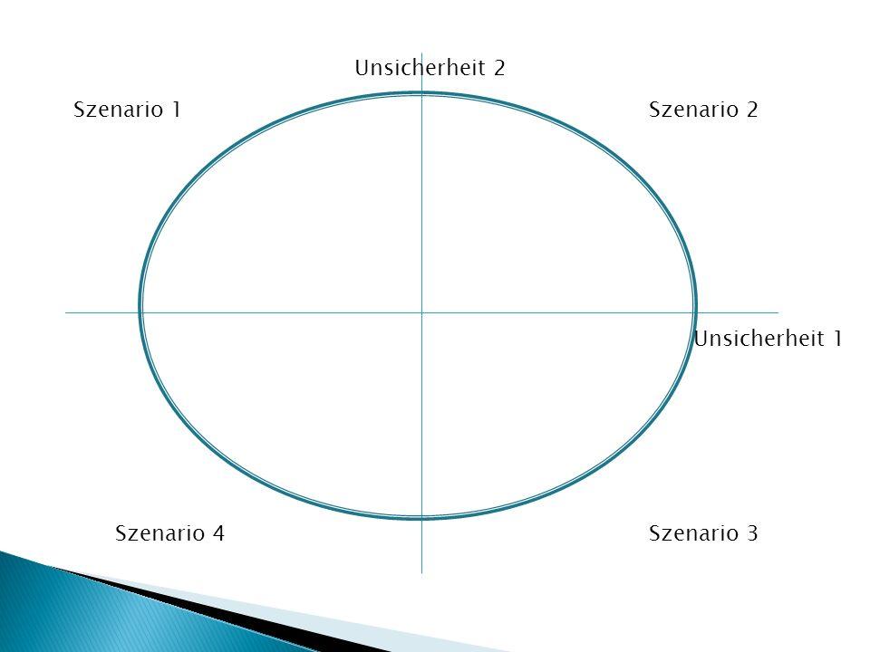 Unsicherheit 2 Szenario 1 Szenario 2 Unsicherheit 1 Szenario 4 Szenario 3