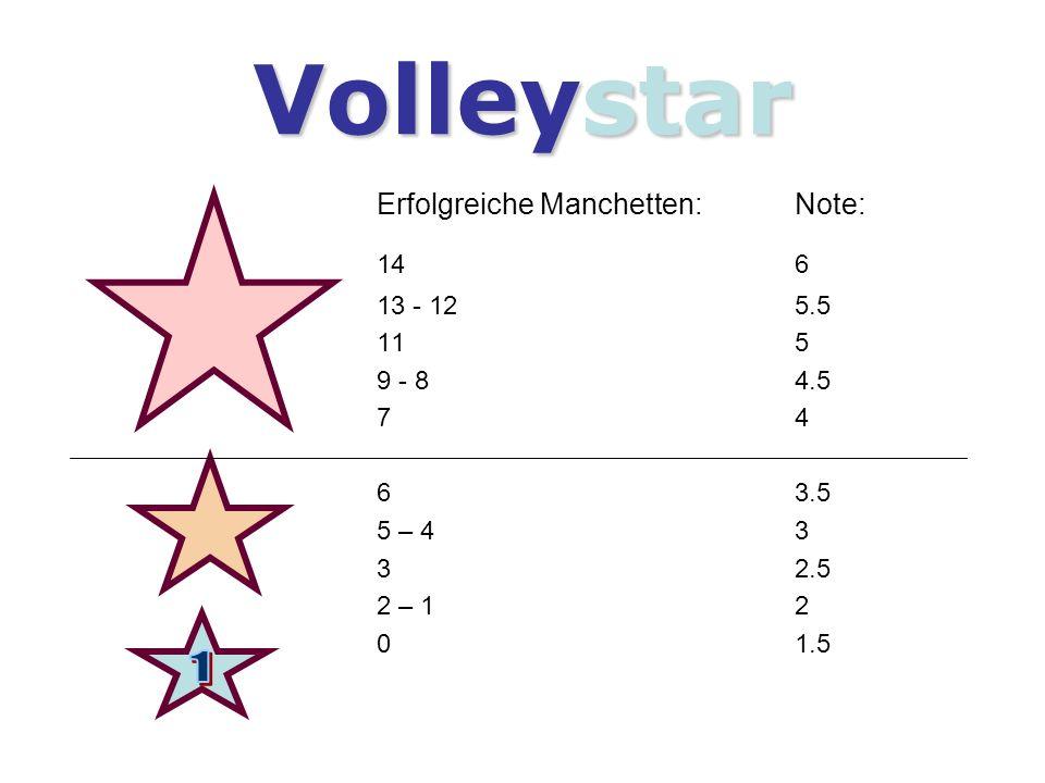 Volleystar 1 Erfolgreiche Manchetten: Note: 14 6 13 - 12 5.5 11 5