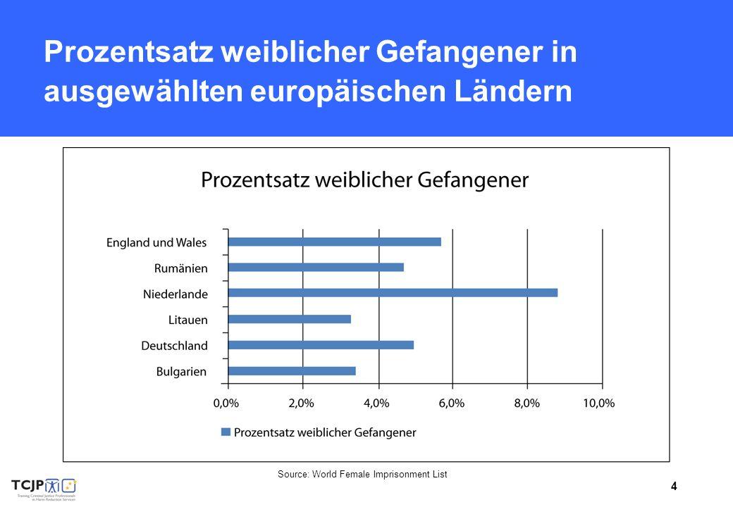Prozentsatz weiblicher Gefangener in ausgewählten europäischen Ländern