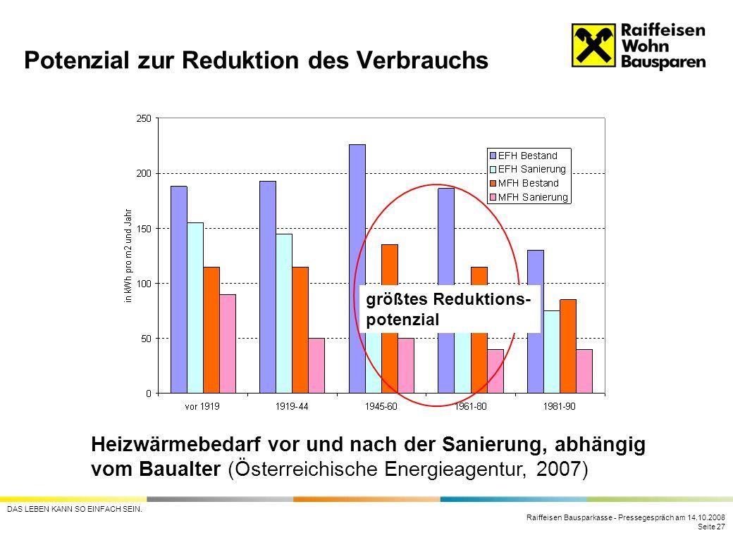 Potenzial zur Reduktion des Verbrauchs