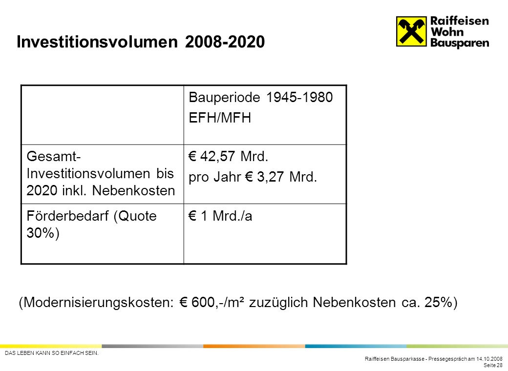 Investitionsvolumen 2008-2020