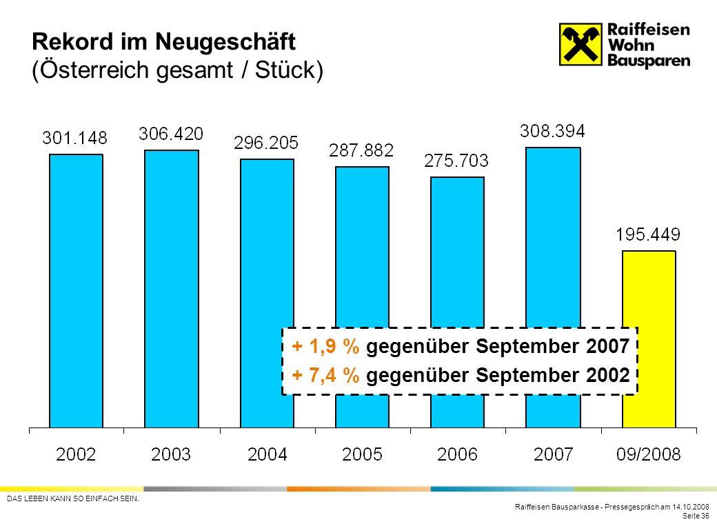 Rekord im Neugeschäft (Österreich gesamt / Stück)