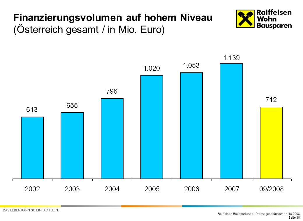 Finanzierungsvolumen auf hohem Niveau (Österreich gesamt / in Mio