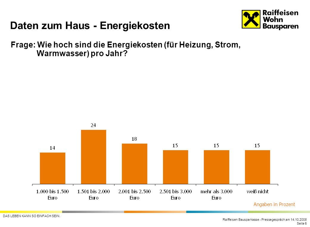 Daten zum Haus - Energiekosten