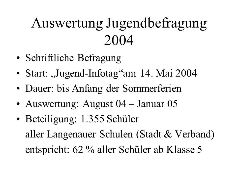 Auswertung Jugendbefragung 2004