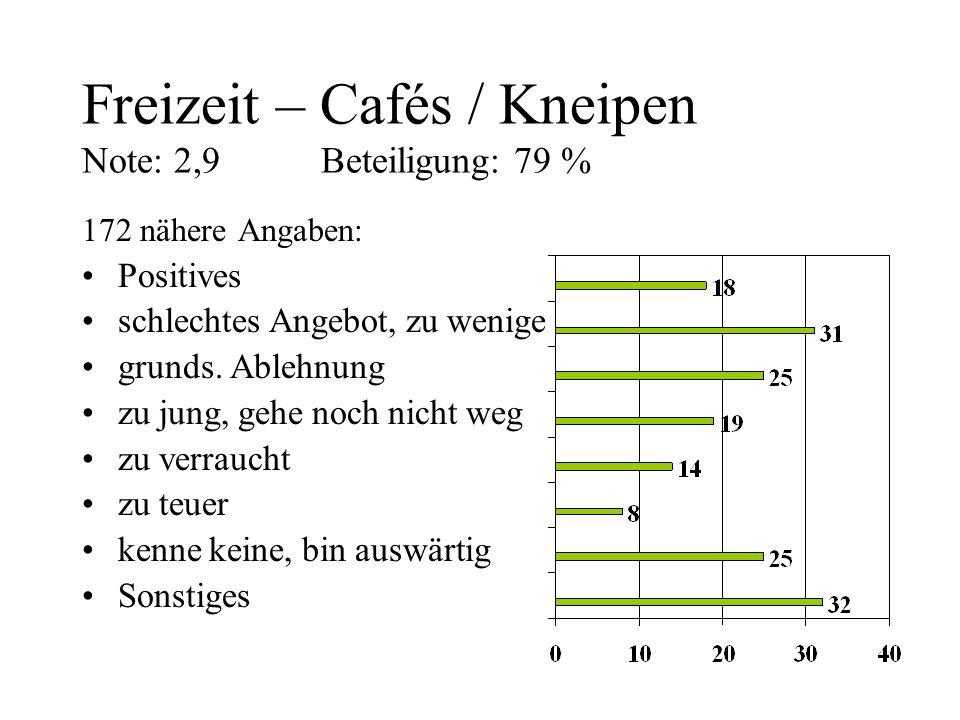 Freizeit – Cafés / Kneipen Note: 2,9 Beteiligung: 79 %