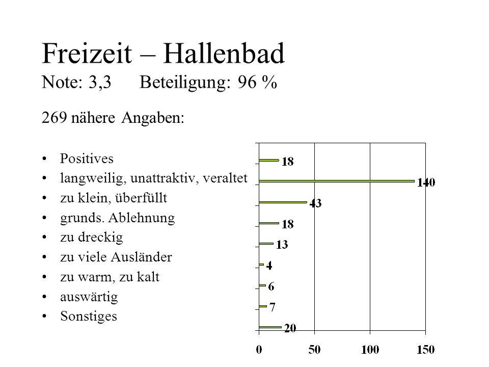 Freizeit – Hallenbad Note: 3,3 Beteiligung: 96 %