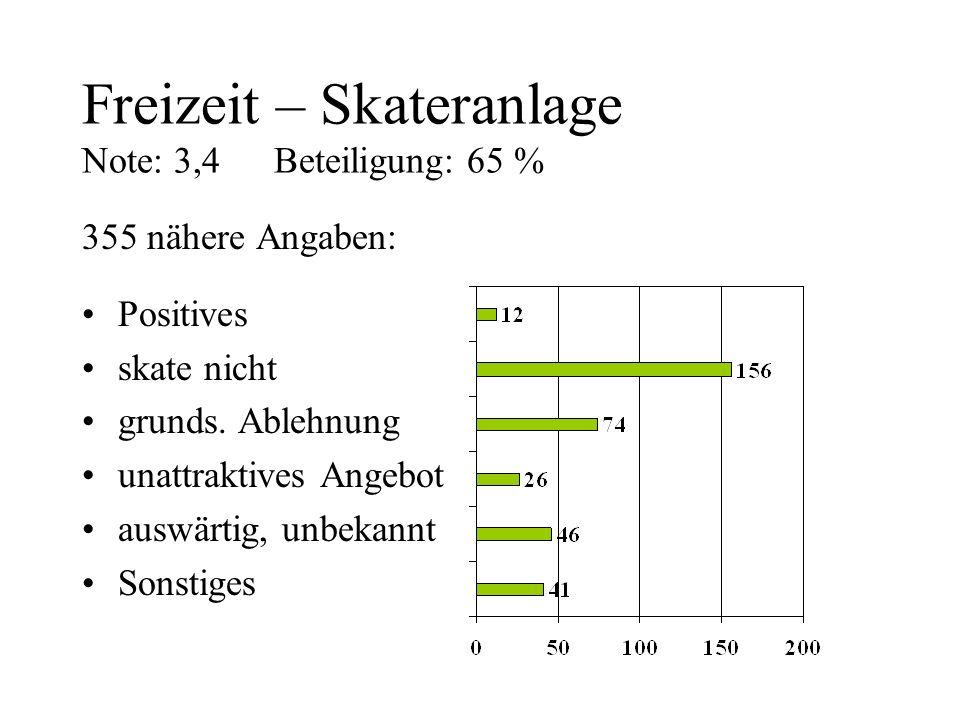 Freizeit – Skateranlage Note: 3,4 Beteiligung: 65 %