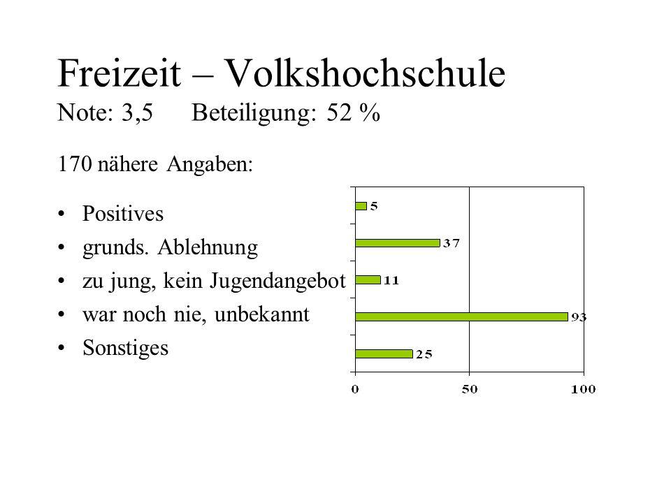 Freizeit – Volkshochschule Note: 3,5 Beteiligung: 52 %