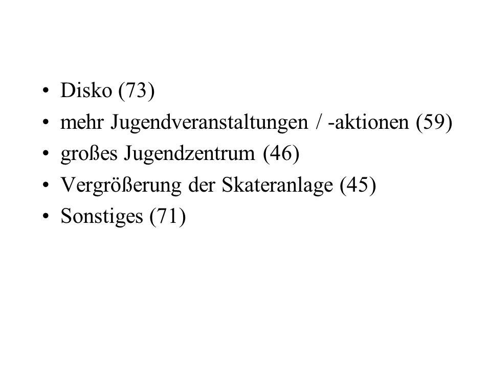 Disko (73) mehr Jugendveranstaltungen / -aktionen (59) großes Jugendzentrum (46) Vergrößerung der Skateranlage (45)
