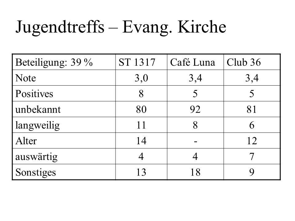 Jugendtreffs – Evang. Kirche