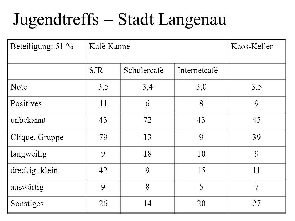 Jugendtreffs – Stadt Langenau