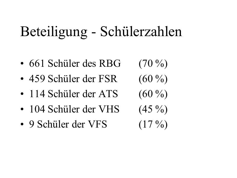 Beteiligung - Schülerzahlen