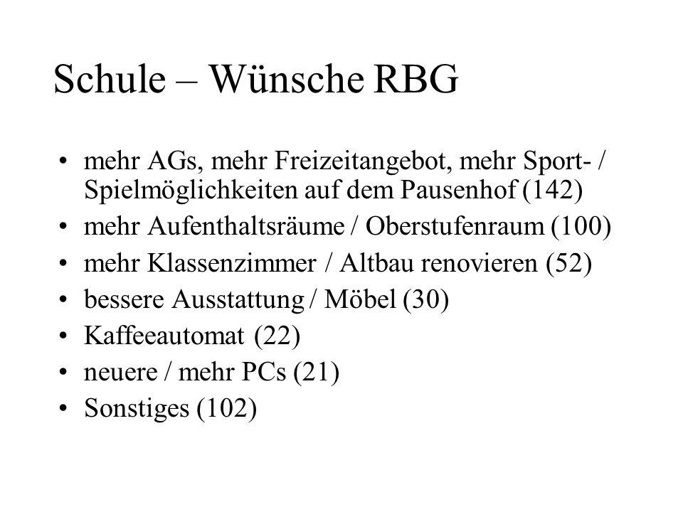Schule – Wünsche RBG mehr AGs, mehr Freizeitangebot, mehr Sport- / Spielmöglichkeiten auf dem Pausenhof (142)