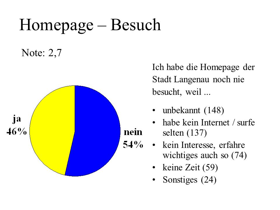 Homepage – Besuch Note: 2,7