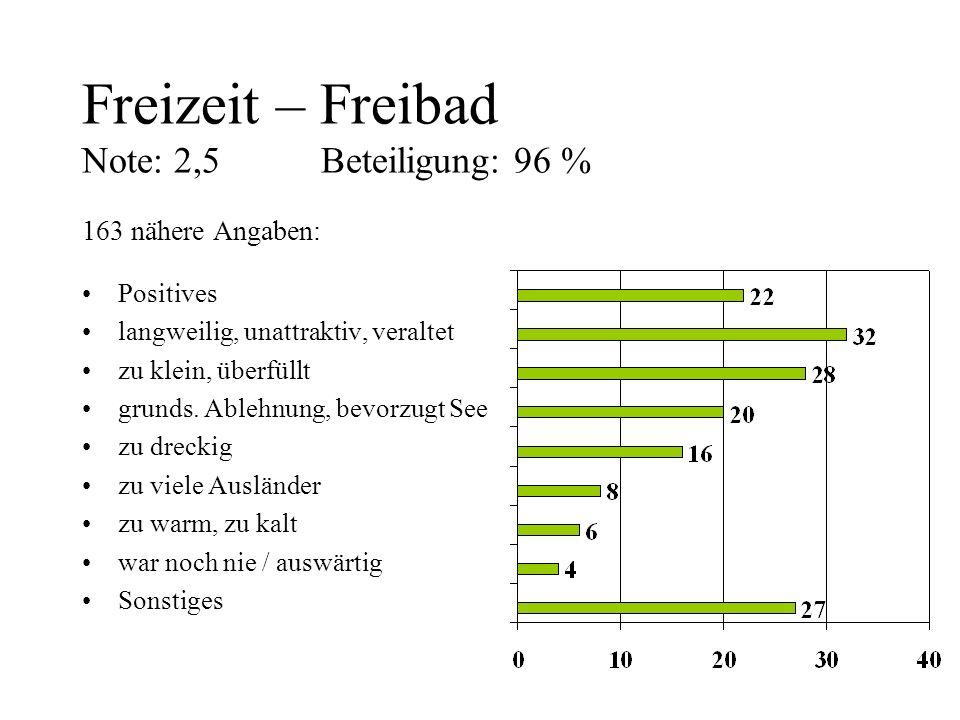 Freizeit – Freibad Note: 2,5 Beteiligung: 96 %