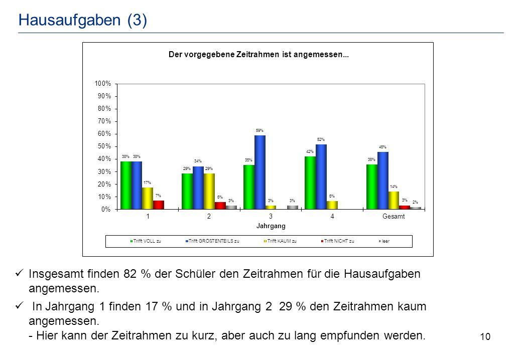 Hausaufgaben (3) Insgesamt finden 82 % der Schüler den Zeitrahmen für die Hausaufgaben angemessen.