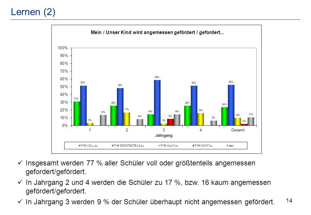 Lernen (2) Insgesamt werden 77 % aller Schüler voll oder größtenteils angemessen gefordert/gefördert.