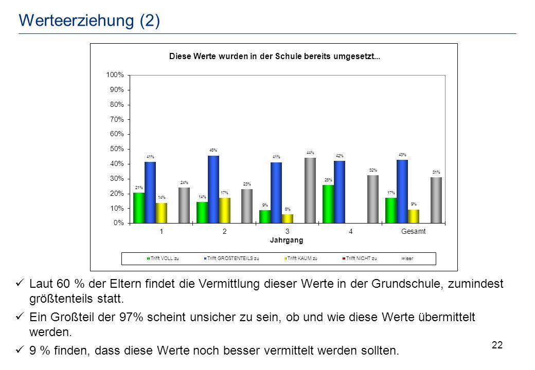 Werteerziehung (2) Laut 60 % der Eltern findet die Vermittlung dieser Werte in der Grundschule, zumindest größtenteils statt.