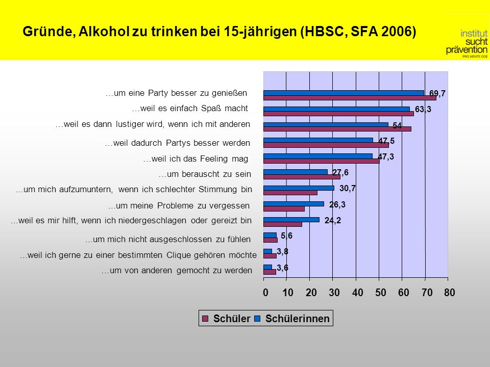 Gründe, Alkohol zu trinken bei 15-jährigen (HBSC, SFA 2006)