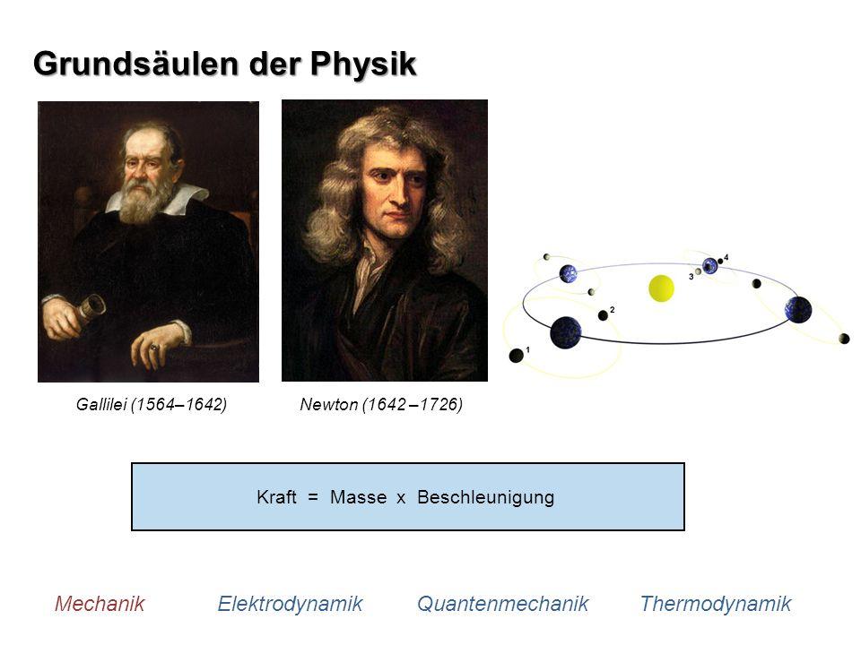 Kraft = Masse x Beschleunigung