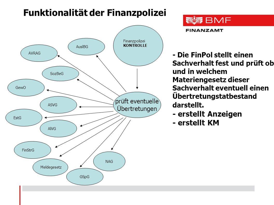 Funktionalität der Finanzpolizei