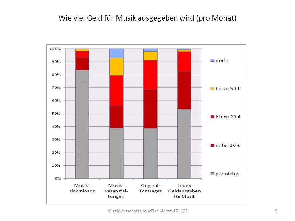 Wie viel Geld für Musik ausgegeben wird (pro Monat)