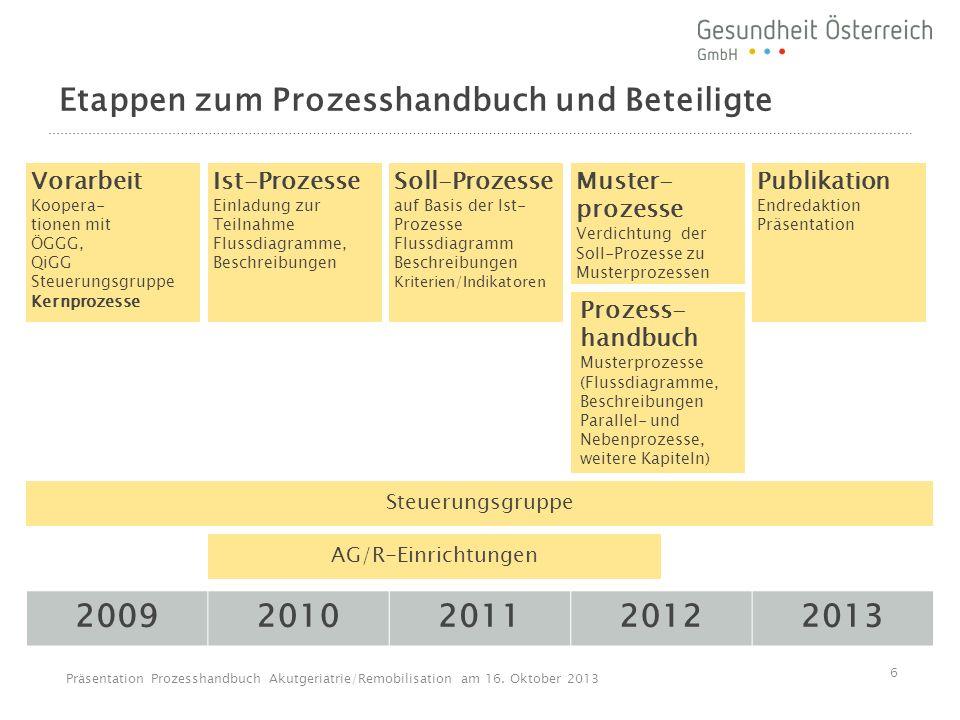 Etappen zum Prozesshandbuch und Beteiligte
