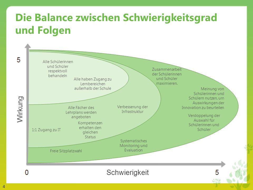 Die Balance zwischen Schwierigkeitsgrad und Folgen
