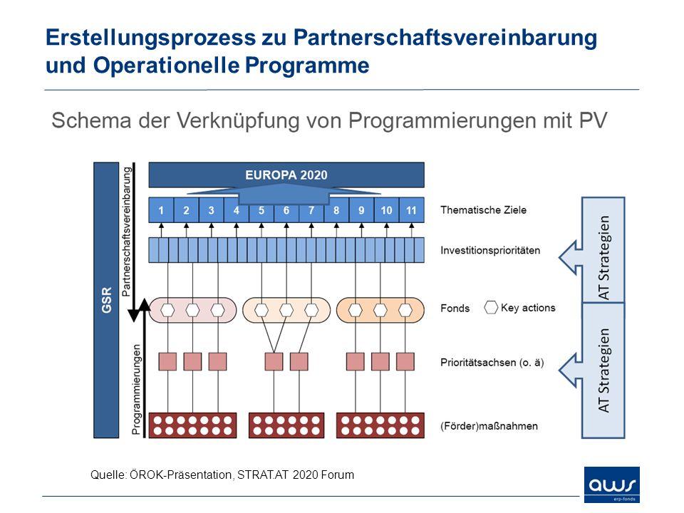Erstellungsprozess zu Partnerschaftsvereinbarung und Operationelle Programme