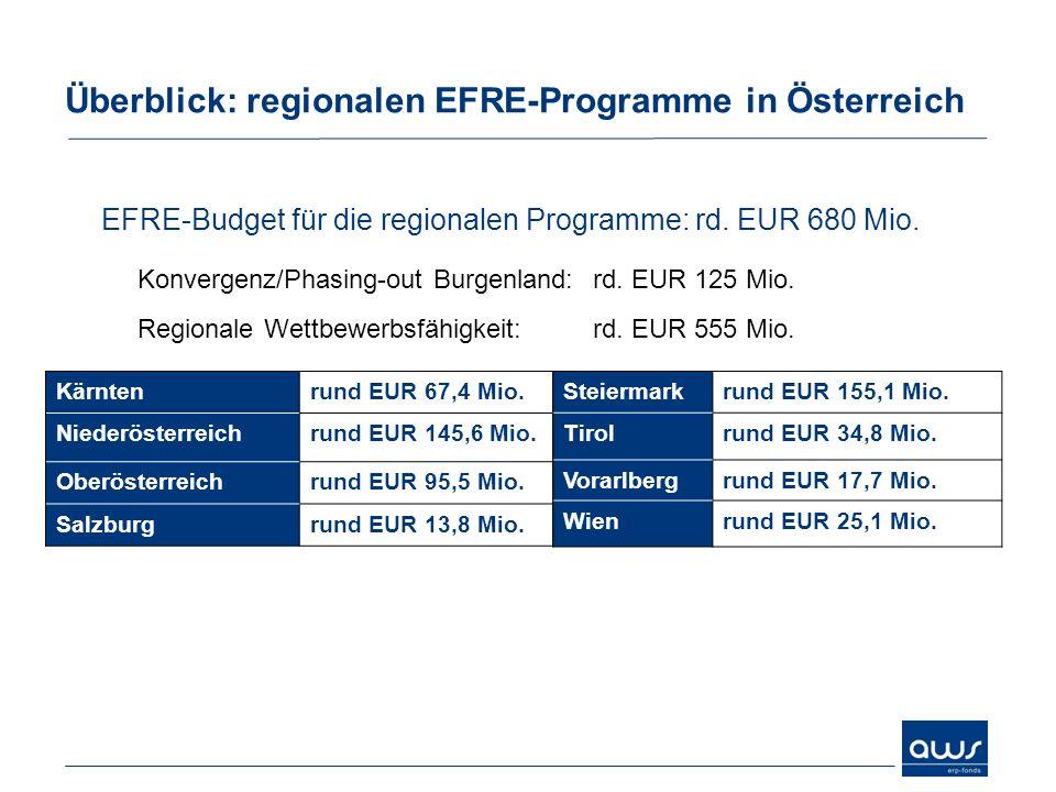Überblick: regionalen EFRE-Programme in Österreich