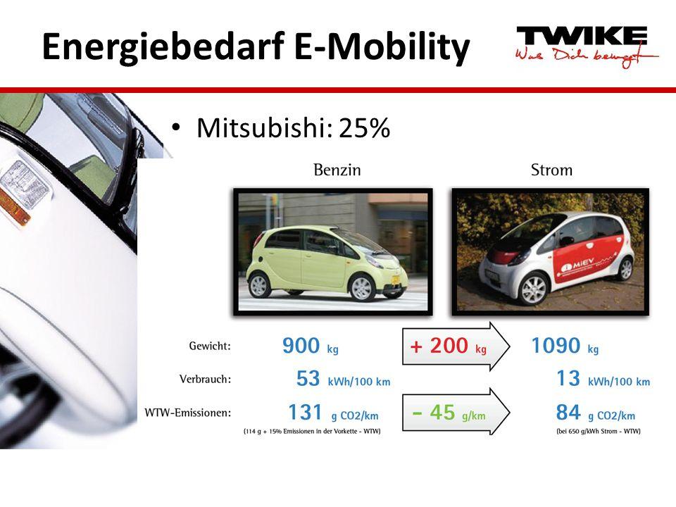 Energiebedarf E-Mobility