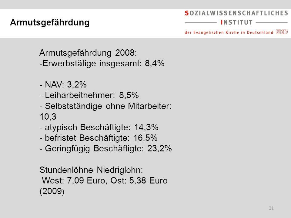 Armutsgefährdung Armutsgefährdung 2008: Erwerbstätige insgesamt: 8,4% NAV: 3,2% Leiharbeitnehmer: 8,5%