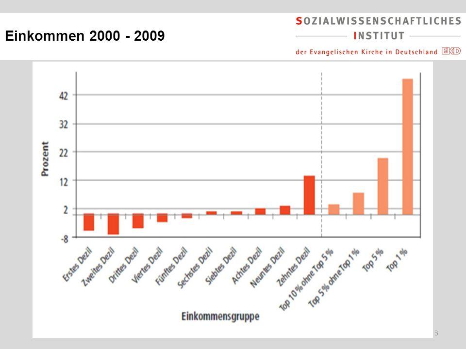 Einkommen 2000 - 2009
