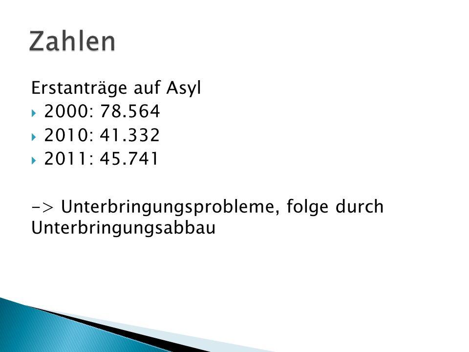 Zahlen Erstanträge auf Asyl 2000: 78.564 2010: 41.332 2011: 45.741