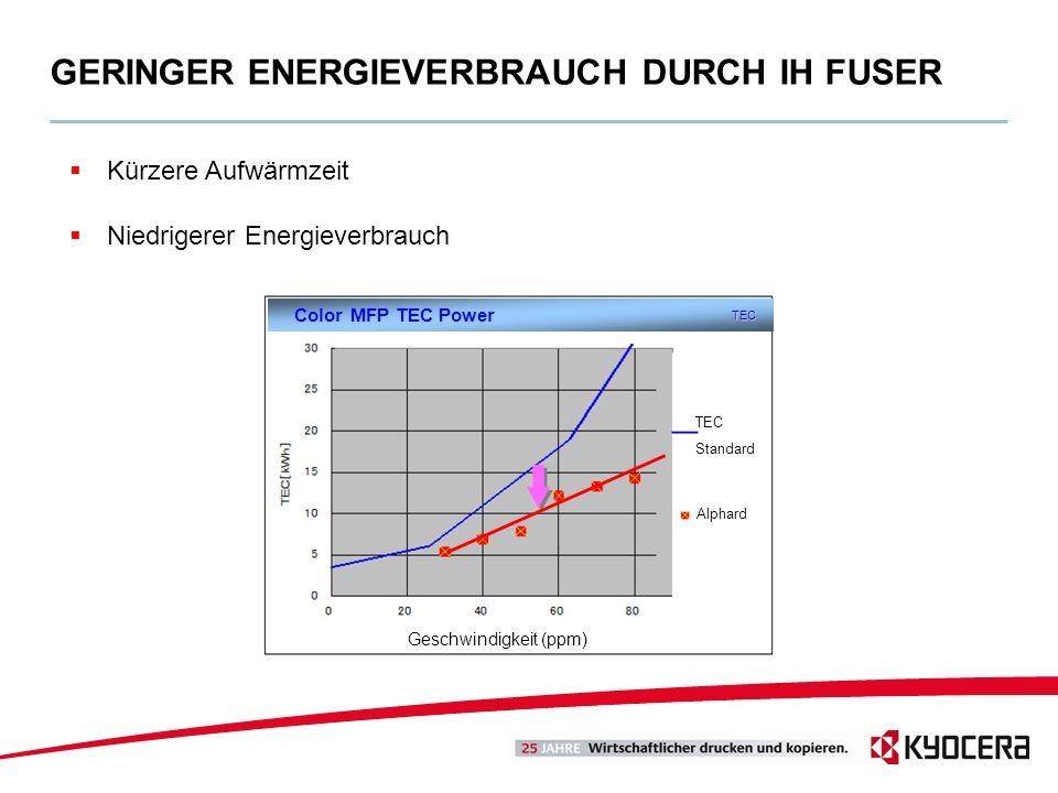 GERINGER ENERGIEVERBRAUCH DURCH IH FUSER