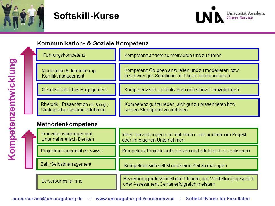 Kommunikation- & Soziale Kompetenz Kompetenzentwicklung
