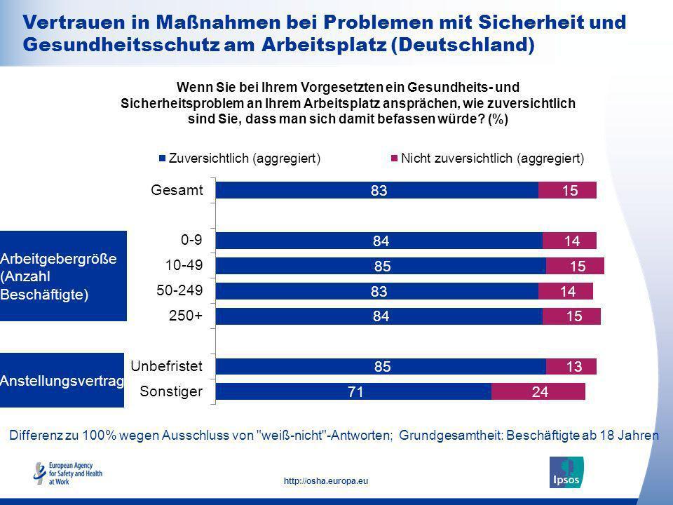 Vertrauen in Maßnahmen bei Problemen mit Sicherheit und Gesundheitsschutz am Arbeitsplatz (Deutschland)