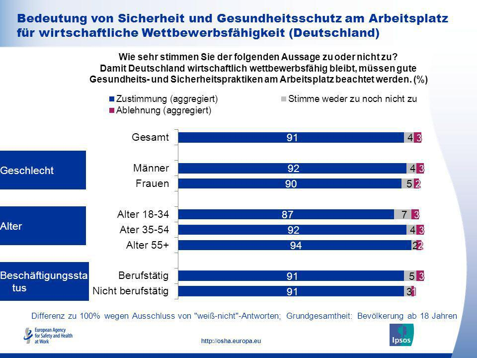 Bedeutung von Sicherheit und Gesundheitsschutz am Arbeitsplatz für wirtschaftliche Wettbewerbsfähigkeit (Deutschland)