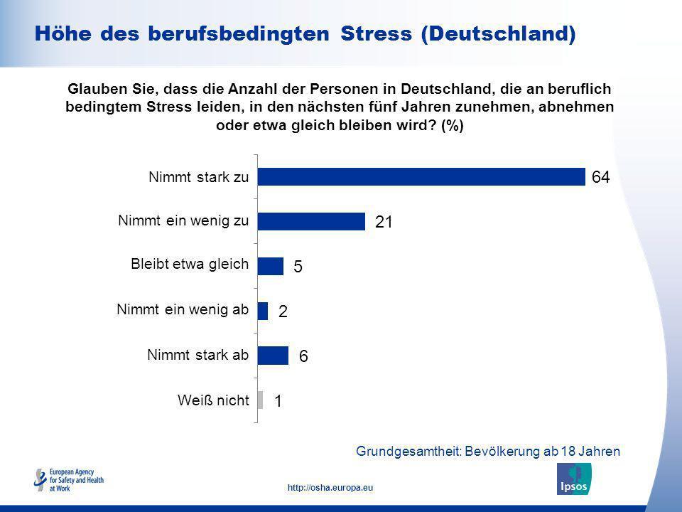 Höhe des berufsbedingten Stress (Deutschland)