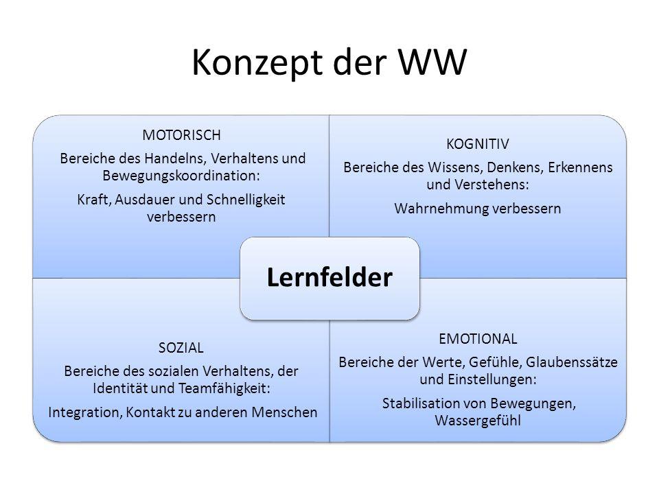 Konzept der WW Lernfelder