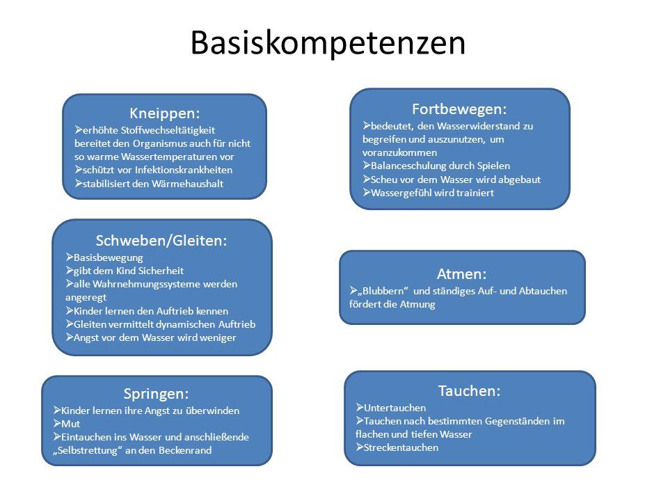 Basiskompetenzen Fortbewegen: Kneippen: Schweben/Gleiten: Atmen: