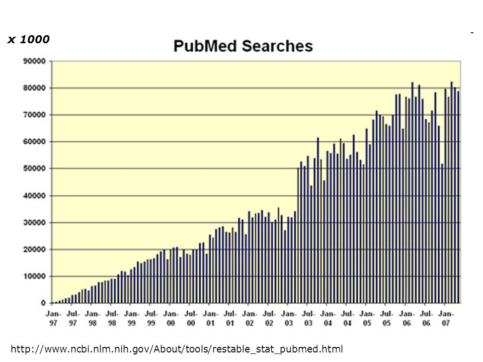 x 1000 http://www.ncbi.nlm.nih.gov/About/tools/restable_stat_pubmed.html