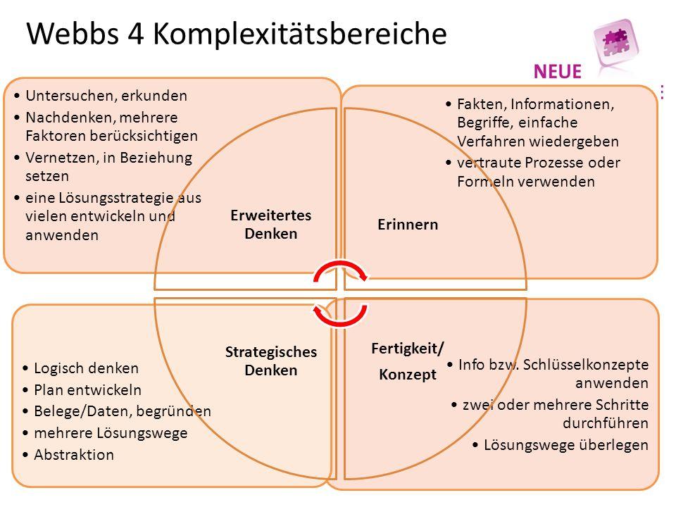 Webbs 4 Komplexitätsbereiche